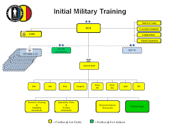 Us Army Enlisted Soldier Initial Entry Training Iet Boot