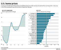 Case Shiller Index Chart Case Shiller Index Shows Modest Growth In Home Prices
