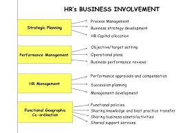 hr presentation hr s business involvement strategic planning