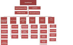 Rta Organization Chart Alain Municipality Organizational Structure