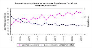 Дипломная работа Безработица в рыночной экономике Экономика Динамика численности занятого населения и безработных в РФ в 1999 2007