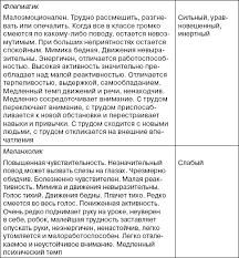 Типологии темперамента и характера курсовая Типологии темперамента и характера курсовая файлом