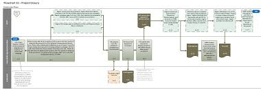 Contract To Close Flow Chart Flowchart 11 Project Closure
