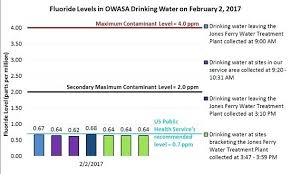 Water Testing Ppm Cityconstruction Co