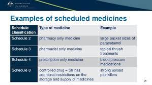 Medicines Schedule The Regulation Of Medicines In Australia
