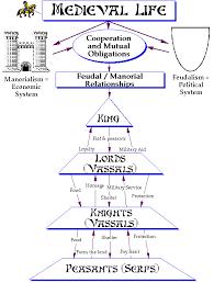 Viking Hierarchy Chart All Categories Mr Taliaferro Blake Middle School