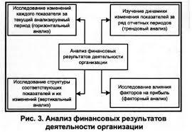 Ключевые аспекты управления прибылью организации Анализ финансовый результатов деятельности предприятия