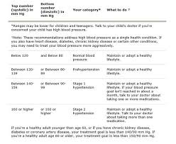 Mayo Clinic Blood Pressure Chart By Age Chart See Where Your Blood Pressure Ranks