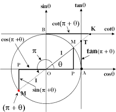 The Trigonometric Ratios Of Angl