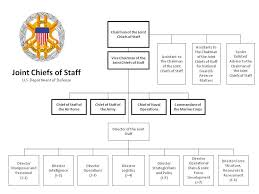Air Staff Org Chart Joint Chiefs Of Staff Joint Staff Organizational Chart