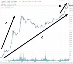 Bitcoin Price 2012 Chart 120 Year Chart Of The Stock Market It Took The Dow 120
