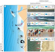 Tide Chart Figure Eight Island Nhess Environmental Controls On Surf Zone Injuries On High