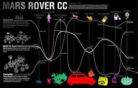 Jpl Mars Rover Comparison Chart