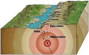 Image result for hipocentro y epicentro de un terremoto