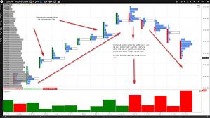 Footprint Charts Der Fußabdruck Des Marktes