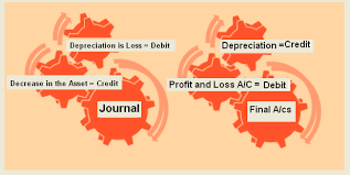 Journal Entries Examples Of Depreciation Accounting Education