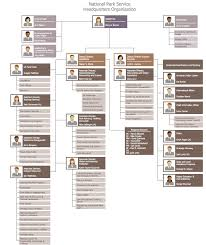 Doe Office Of Science Org Chart 25 Typical Orgcharts Solution Conceptdraw Com