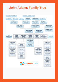 John Quincy Adams Presidency Chart This Is The Picture Of John Adams Family Tree Chart In 2019