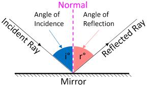 Reflection - Key Stage Wiki