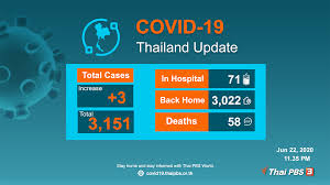 Thailand today records three new COVID-19 cases among returnees from India  | Thai PBS World : The latest Thai news in English, News Headlines, World  News and News Broadcasts in both Thai