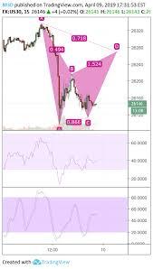 Djia Index Futures Chart Dow Jones Futures Shortterm Bullish Bat Potentially For