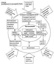 Реферат Понятие и сущность организации com Банк  Понятие и сущность организации