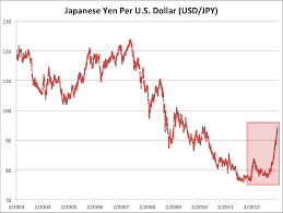 Japanese Yen Us Dollar Chart Cover Letter Examples Cv Uk