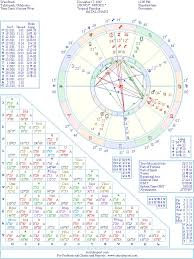 Native American Birth Chart Wes Studi Natal Birth Chart From The Astrolreport A List