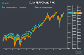 The Dow Jones Industrial Average Today ...
