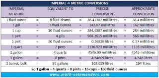 Uk Imperial To Metric Liquid Conversion Chart Measurement