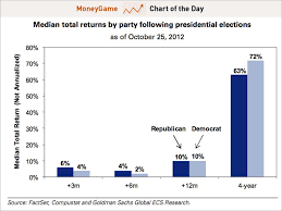 Chart Presidents And Stock Returns Business Insider