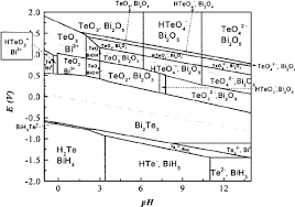 pourbaix type diagram for the electrodeposition of bi and te ͑ at 25 pourbaix type diagram for the electrodeposition of bi and te ͑ at 25°c 1 atm and bi ϭ 0 75 10 Ϫ 2 m and te ϭ 1 10 Ϫ 2 m showing the