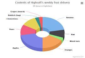 3d Donut Highcharts
