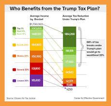 10 Trumps Tax Plan Chart Resume Pdf