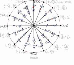 57 Always Up To Date Trig Radian Chart