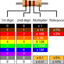 Resistor Color Code Chart Beauteous What Is A Resistor ROBOTC API Guide