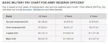 Severance Pay Army Pngline