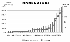 Tax Revenue Vs Excise Tax Rate 1990 2010 Download