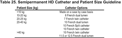 French Size Chart Catheter Nkf Kdoqi Guidelines