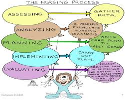 What Is Nursing Reflections On My Nursing Practice