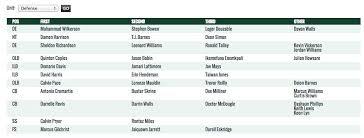 Jets First Depth Chart Has Kellen Davis Ahead Of Jace Amaro
