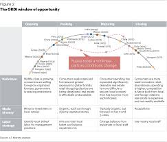 the global retail development index a t kearney the grdi window of opportunity