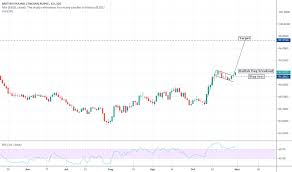 Rupee To Pound Chart Gbp Inr Chart Pound To Rupee Rate Tradingview