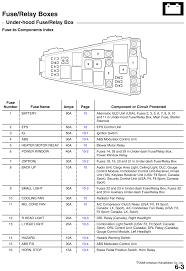 2010 accord coupe fuse box specs wiring diagram for you • 2010 accord fuse box fe wiring diagrams rh 79 bildhauer schaeffler de 2010 accord sedan 2013 accord coupe