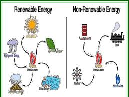 Chart On Renewable And Nonrenewable Resources Renewable And Non Renewable Resources
