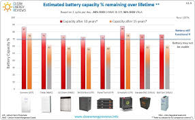 Battery Chemistry Comparison Chart Complete Solar Battery Review Clean Energy Reviews