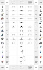 Plumbing Symbols Chart Piping Coordination System Mechanical Symbols For