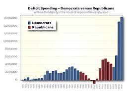 Deficit Spending Democrats Vs Republicans Republicans