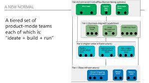 Devops Org Chart Taking Devops To The Org Chart