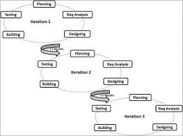 Agile Testing Process Flow Chart 53 All Inclusive Agile Testing Process Flow Diagram